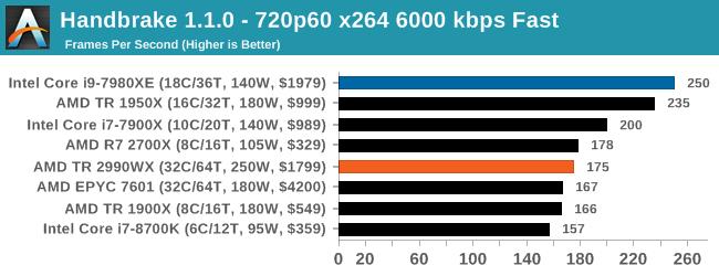 Монстры после каникул: AMD Threadripper 2990WX 32-Core и 2950X 16-Core (часть 3 — тесты) - 29