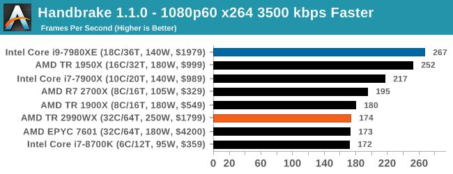 Монстры после каникул: AMD Threadripper 2990WX 32-Core и 2950X 16-Core (часть 3 — тесты) - 30