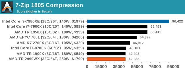 Монстры после каникул: AMD Threadripper 2990WX 32-Core и 2950X 16-Core (часть 3 — тесты) - 32