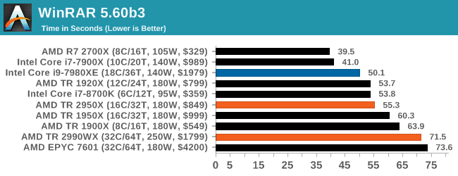 Монстры после каникул: AMD Threadripper 2990WX 32-Core и 2950X 16-Core (часть 3 — тесты) - 35