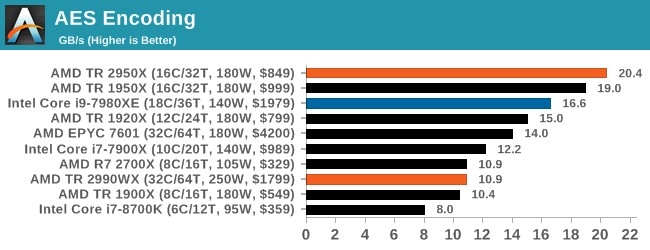 Монстры после каникул: AMD Threadripper 2990WX 32-Core и 2950X 16-Core (часть 3 — тесты) - 36