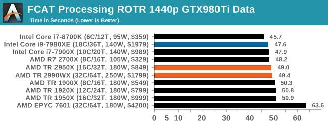 Монстры после каникул: AMD Threadripper 2990WX 32-Core и 2950X 16-Core (часть 3 — тесты) - 4