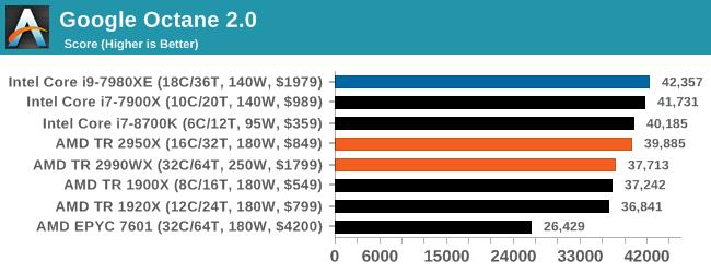 Монстры после каникул: AMD Threadripper 2990WX 32-Core и 2950X 16-Core (часть 3 — тесты) - 40