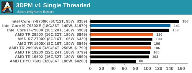 Монстры после каникул: AMD Threadripper 2990WX 32-Core и 2950X 16-Core (часть 3 — тесты) - 42