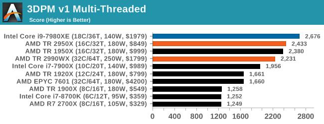 Монстры после каникул: AMD Threadripper 2990WX 32-Core и 2950X 16-Core (часть 3 — тесты) - 43