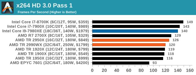 Монстры после каникул: AMD Threadripper 2990WX 32-Core и 2950X 16-Core (часть 3 — тесты) - 44