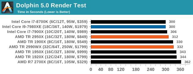 Монстры после каникул: AMD Threadripper 2990WX 32-Core и 2950X 16-Core (часть 3 — тесты) - 6