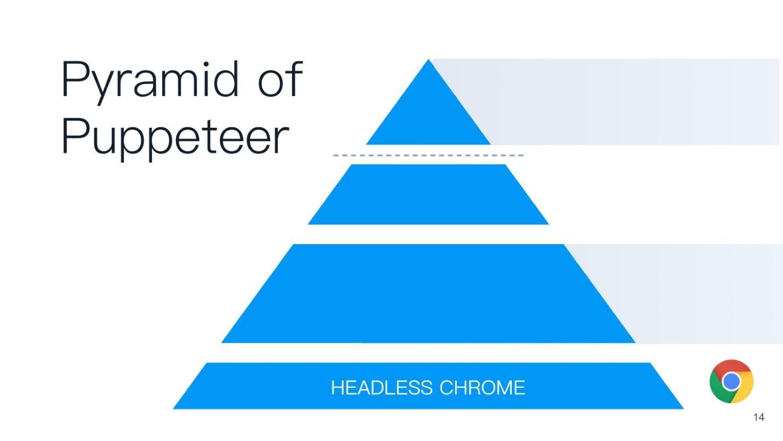 Как работает Headless Chrome - 4