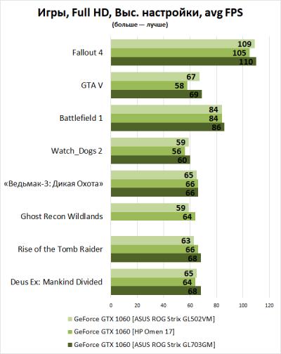 Новая статья: 10 лучших игровых ноутбуков 2018 года: актуальные модели, быстродействие в современных играх и перспективы на будущее