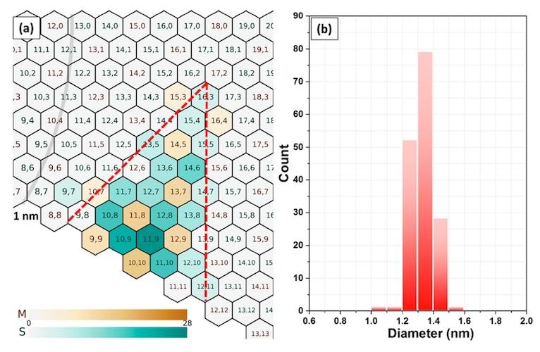 Новый способ создания нанотрубок: теперь в цвете - 11