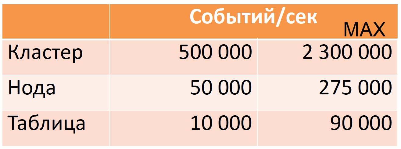 Особенности использования Druid на примере Одноклассников - 4