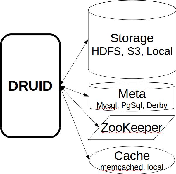 Особенности использования Druid на примере Одноклассников - 8