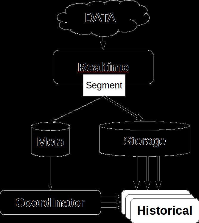 Особенности использования Druid на примере Одноклассников - 9