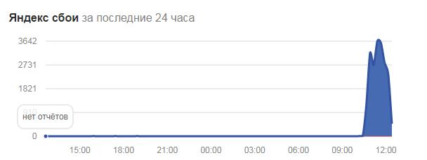 Почта Яндекса [была] недоступна уже около часа на момент 12:16 МСК - 1