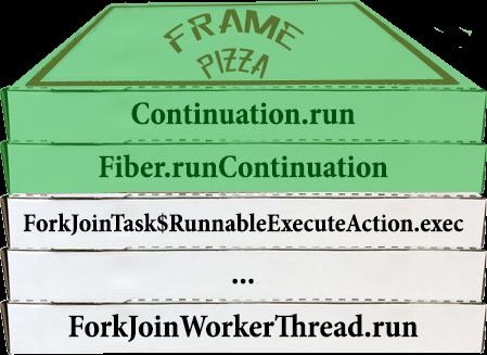 Раздача халявы: нетормозящие треды в Java. Project Loom - 19