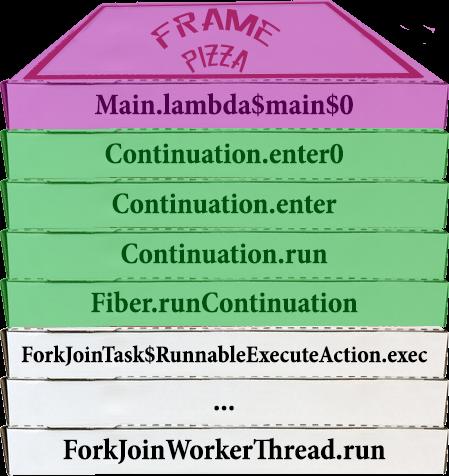 Раздача халявы: нетормозящие треды в Java. Project Loom - 21