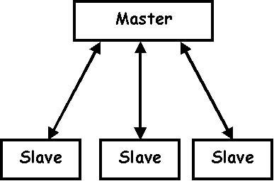 Python тоже частично отказывается от терминов master-slave - 1