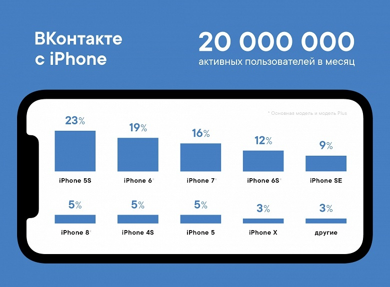 «ВКонтакте» назвала самый популярный смартфон Apple среди своих пользователей - 1