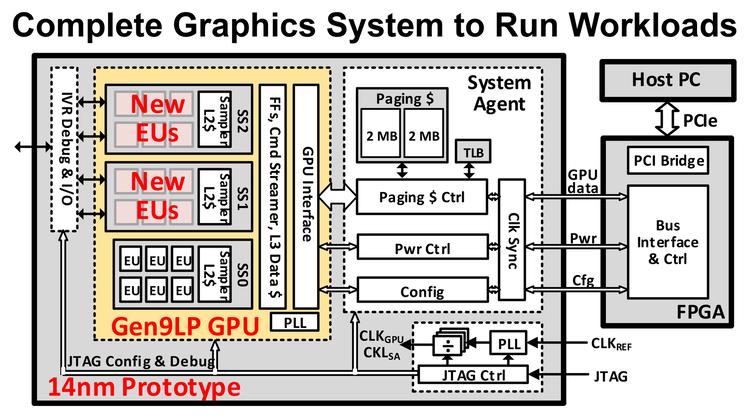 Intel открывает центр разработки GPU в Торонто