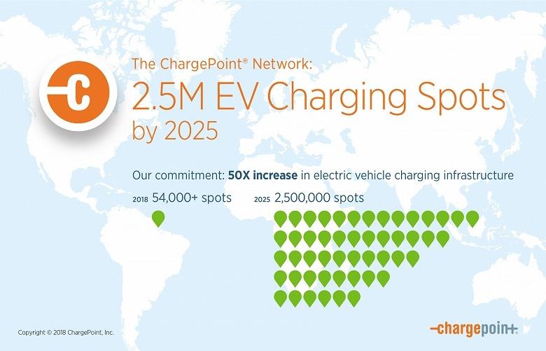 ChargePoint обещает к 2025 году развернуть 2,5 миллиона зарядных станций для электромобилей
