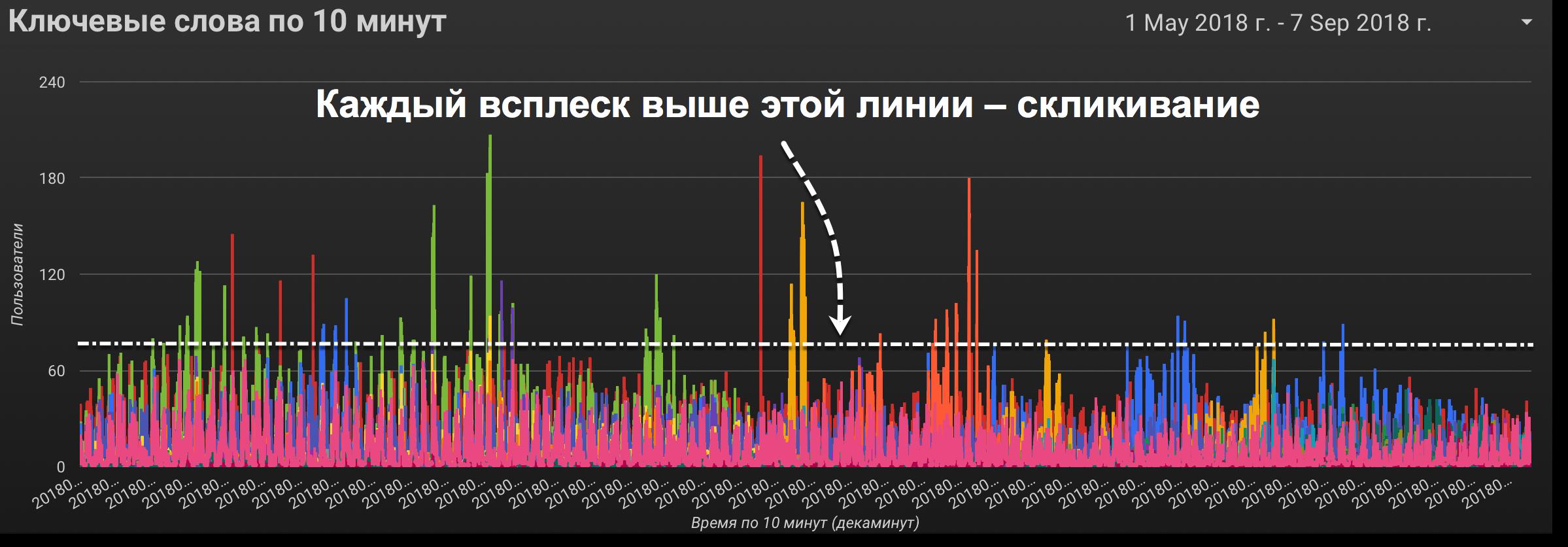 Как победить скликивание в Я. Директ и AdWords на 600 тысяч рублей в месяц - 1