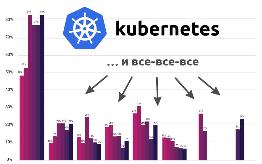 Новая статистика CNCF о контейнерах, cloud native и Kubernetes - 1