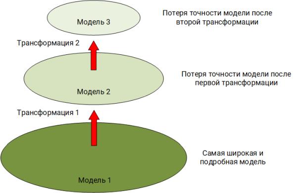 SIEM трансформация модели