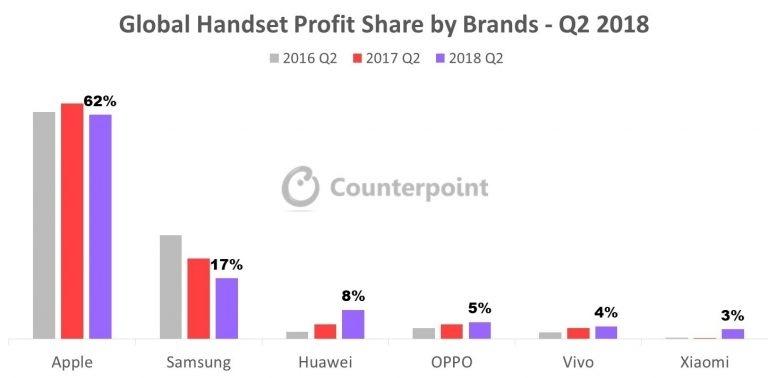 Китайские бренды контролируют пятую часть прибыли на рынке телефонов