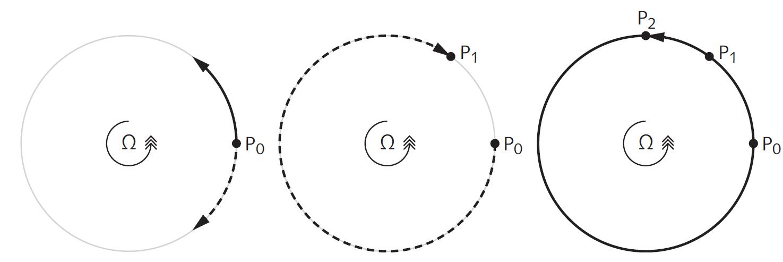 Моделирование эффекта Саньяка методами геометрической оптики - 12