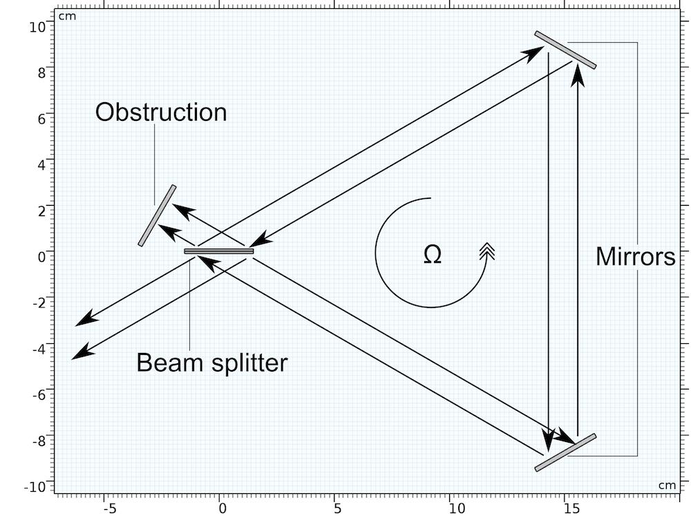 Моделирование эффекта Саньяка методами геометрической оптики - 19