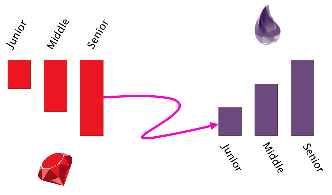 Различия Phoenix и Rails глазами новообращённого - 1