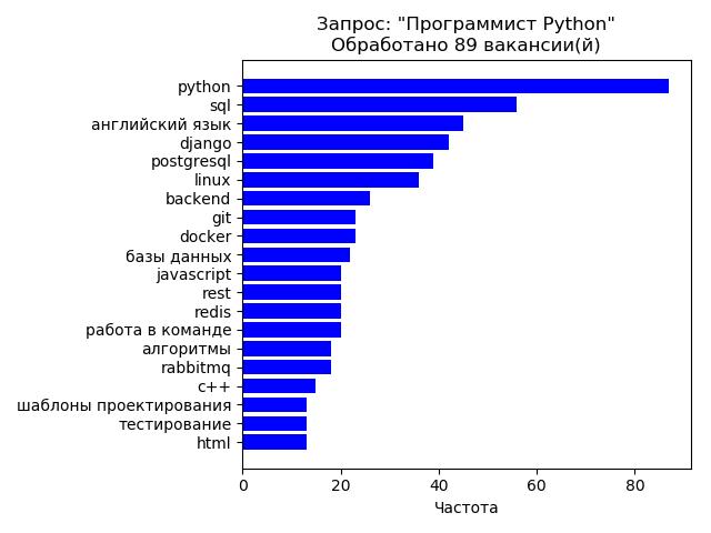 Применение Python для анализа смежных востребованных навыков у разработчиков - 8