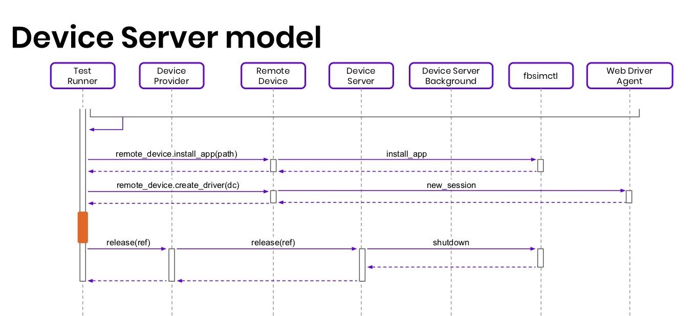 Когда нужны скорость и масштабирование: сервер распределенных iOS-устройств - 18