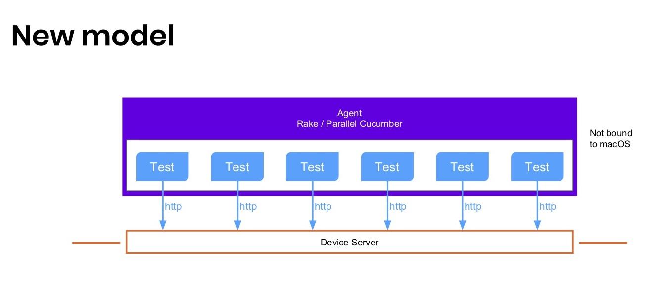 Когда нужны скорость и масштабирование: сервер распределенных iOS-устройств - 7