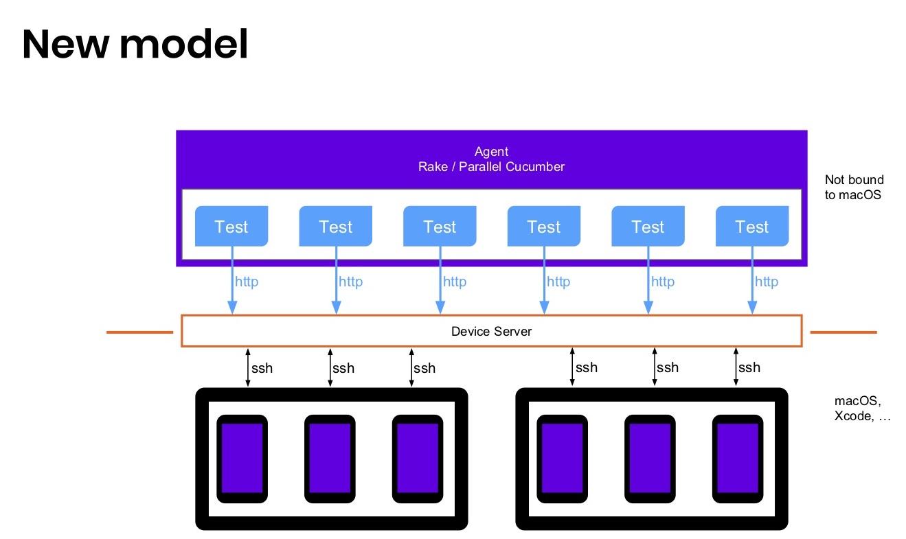 Когда нужны скорость и масштабирование: сервер распределенных iOS-устройств - 8
