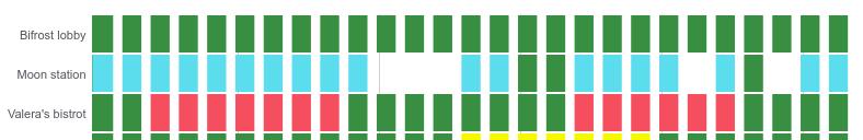 Представляем новый плагин для Grafana — Statusmap panel - 6