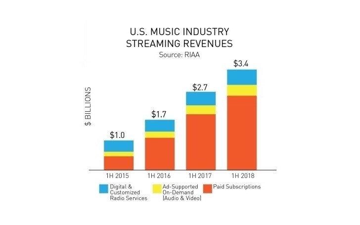 Львиная доля выручки музыкальной индустрии приходится на потоковые сервисы
