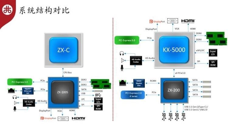 Процессоры Zhaoxin (VIA) KX-6000 покоряют планку Intel Core i5 Skylake
