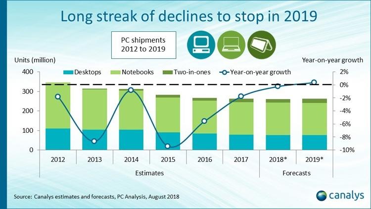 Canalys: падение на мировом ПК-рынке вскоре остановится