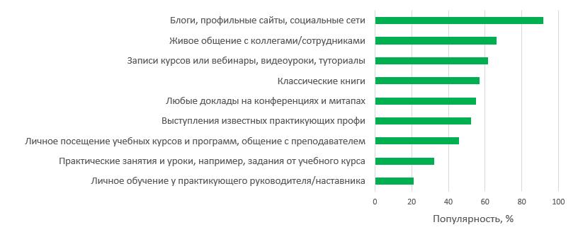 Профессиональные навыки, востребованные среди UX-специалистов (срез 2018) - 10