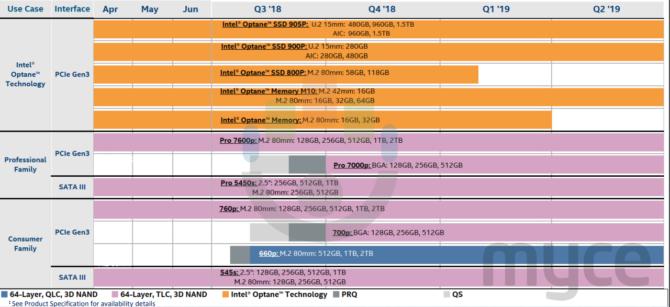 В октябре Intel представит SSD 7000P Pro и 700P в исполнении BGA