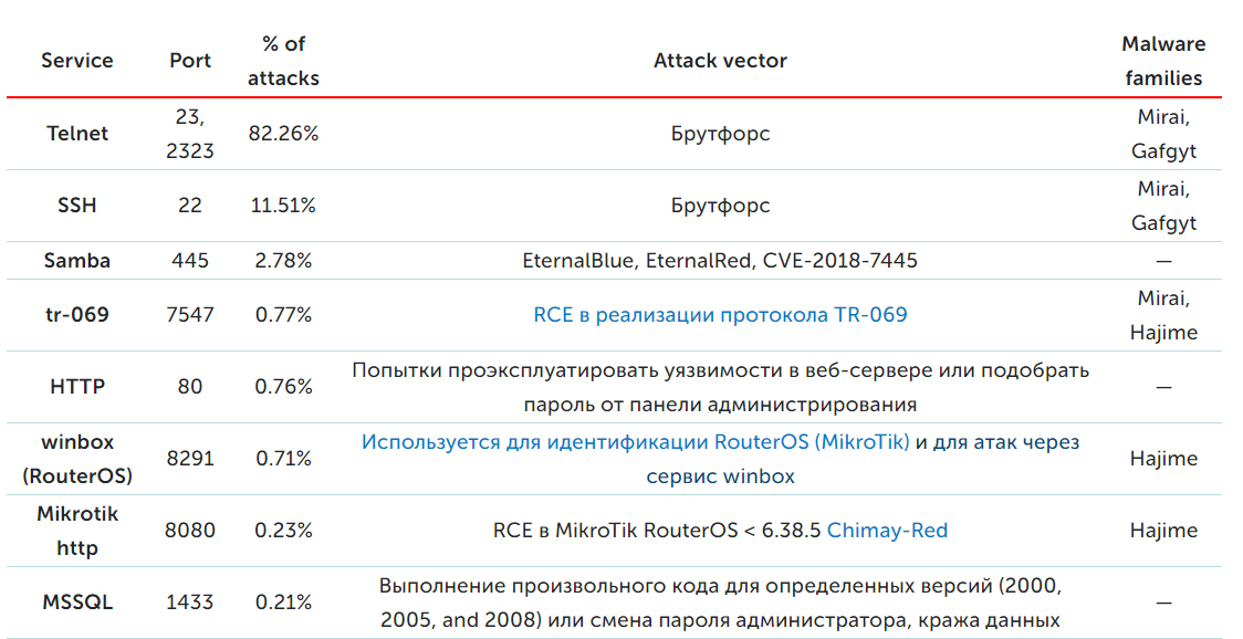 Security Week 36: Telnet должен быть закрыт - 5