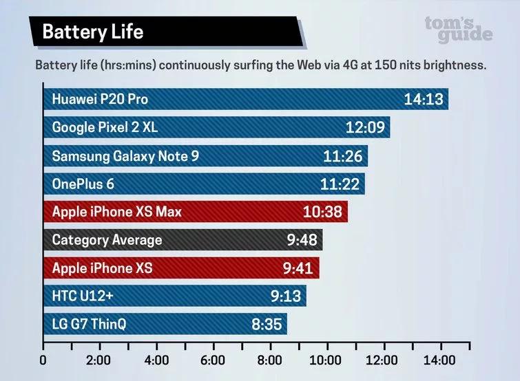 Смартфоны iPhone XS и XS Max уступили iPhone X по времени работы в реальном сценарии