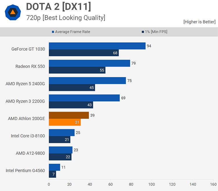 Тесты AMD Athlon 200GE: Pentium Gold — на скамейку запасных