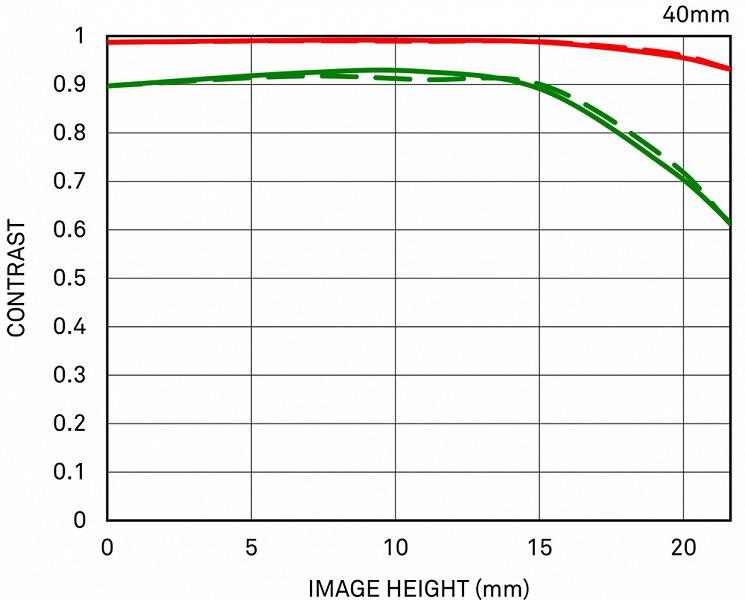 Объектив Sigma 40mm F1.4 DG HSM | Art, подходящий для съемки видео 8К, весит 1200 г