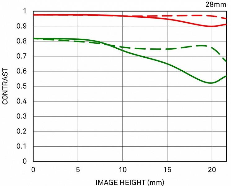Оптическая схема объектива Sigma 28mm F1.4 DG HSM | Art начитывает 17 элементов