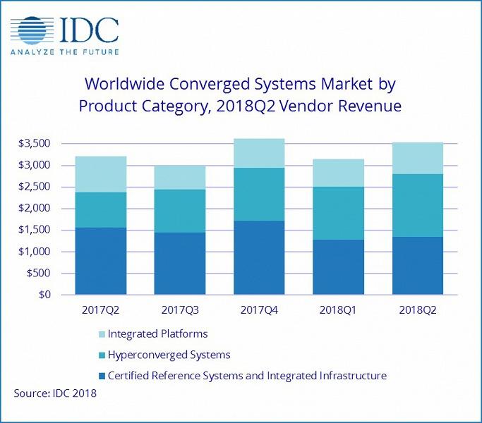 Рынок конвергентных систем за год вырос на 9,9%