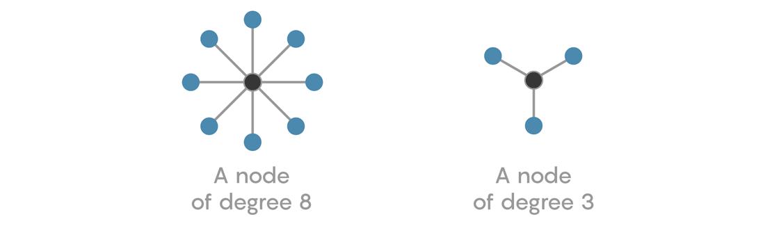 Как сетевая математика может помочь вам находить друзей - 3