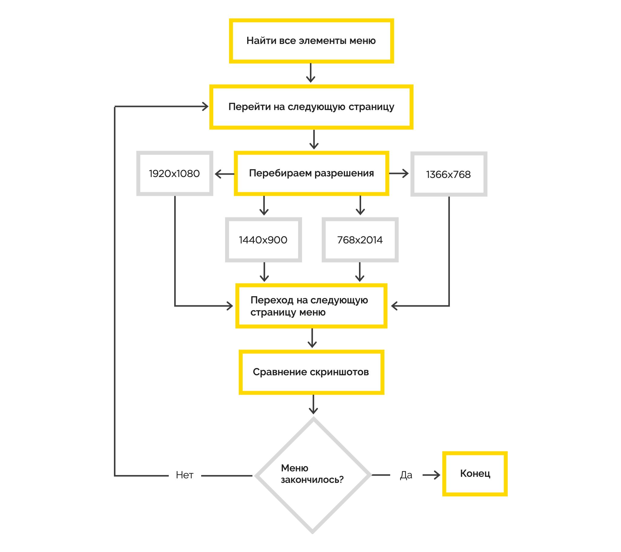 UI-тестирование: проверка системы на разных разрешениях - 12