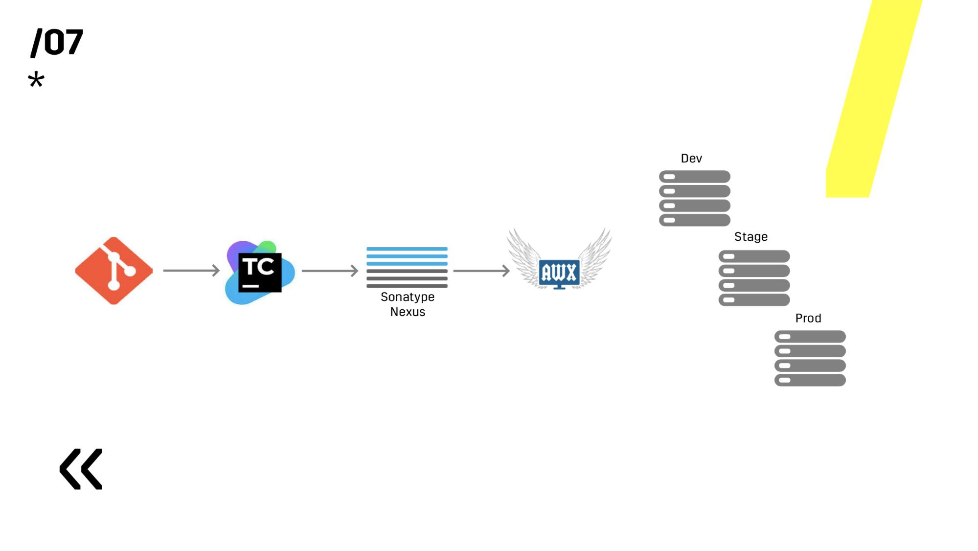 CICD: бесшовный деплой на распределенные кластерные системы без даунтаймов - 3